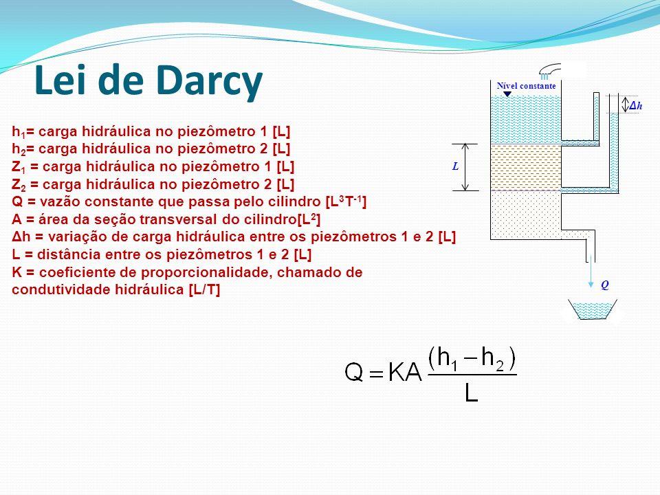 Lei de Darcy h1= carga hidráulica no piezômetro 1 [L]